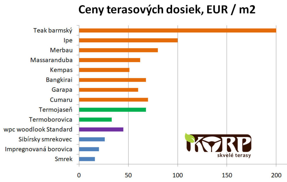 Ceny terasových dosiek